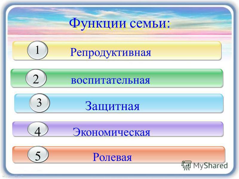 Функции семьи: воспитательная 2 Защитная 3 Экономическая 4 1 Ролевая 5 Репродуктивная 1 1