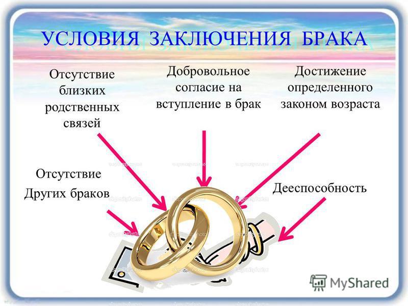 УСЛОВИЯ ЗАКЛЮЧЕНИЯ БРАКА Отсутствие Других браков Добровольное согласие на вступление в брак Отсутствие близких родственных связей Достижение определенного законом возраста Дееспособность