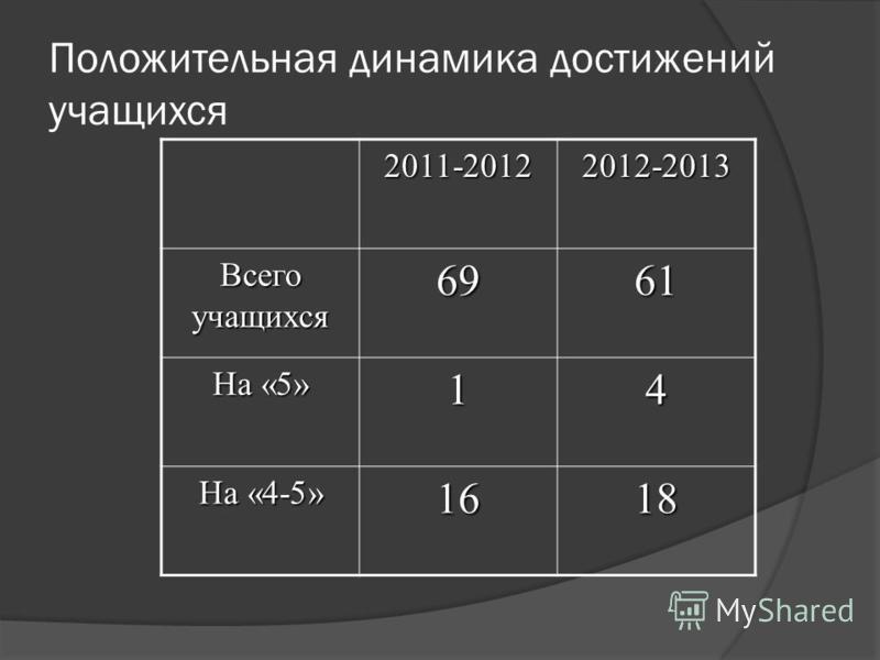 Положительная динамика достижений учащихся 2011-20122012-2013 Всего учащихся 6961 На «5» 14 На «4-5» 1618