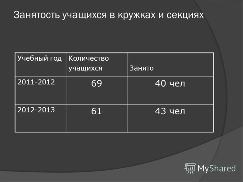 Учебный год Количество учащихся Занято 2011-2012 6940 чел 2012-2013 6143 чел Занятость учащихся в кружках и секциях