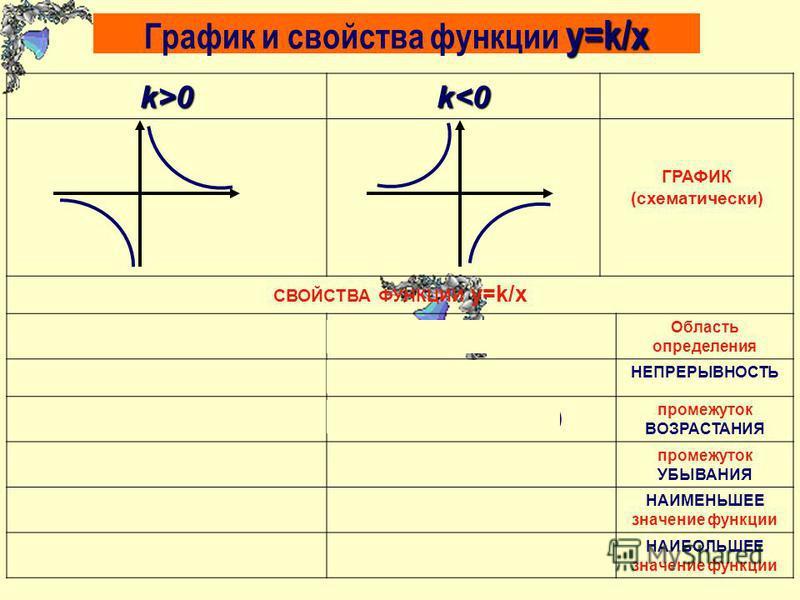 y=k/x График и свойства функции y=k/xk>0k<0 ГРАФИК (схематически) СВОЙСТВА ФУНКЦИИ y=k/x (-; 0) υ (0;+), т.е. х 0(-; 0) υ (0;+) т.е. х 0 Область определения Не является непрерывной НЕПРЕРЫВНОСТЬ -(-; 0) υ (0;+) промежуток ВОЗРАСТАНИЯ (-; 0) υ (0;+) -