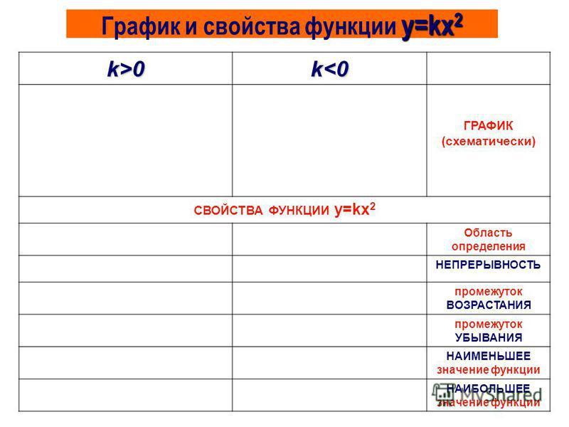 y=kx 2 График и свойства функции y=kx 2 k>0k<0 ГРАФИК (схематически) СВОЙСТВА ФУНКЦИИ y=kx 2 (-; +) Область определения НЕПРЕРЫВНАЯ НЕПРЕРЫВНОСТЬ x [0; +)x (-; 0] промежуток ВОЗРАСТАНИЯ x (-; 0]x [0; +) промежуток УБЫВАНИЯ y наим =0 нет НАИМЕНЬШЕЕ зн