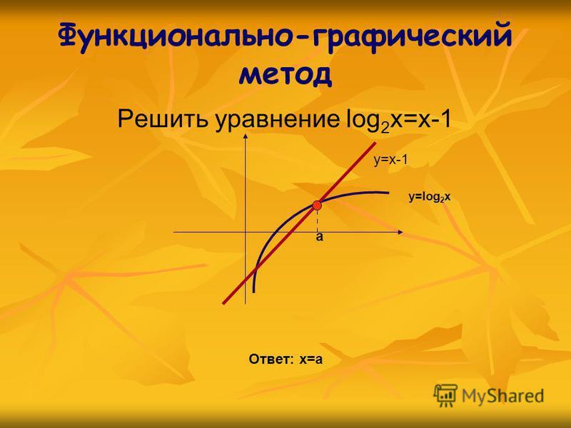 Функционально-графический метод Решить уравнение log 2 x=x-1 y=x-1 y=log 2 x a Ответ: х=а