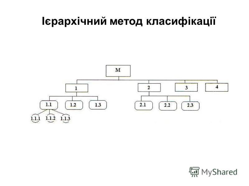 Ієрархічний метод класифікації