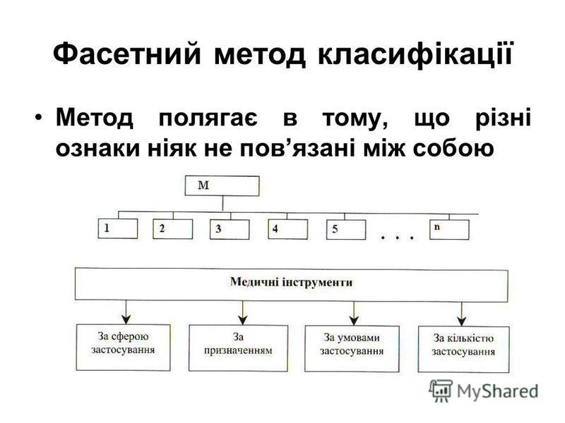 Фасетний метод класифікації Метод полягає в тому, що різні ознаки ніяк не повязані між собою