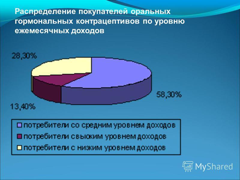 Распределение покупателей оральных гормональных контрацептивов по уровню ежемесячных доходов