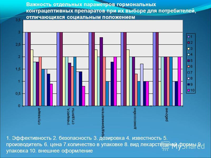 1. Эффективность 2. безопасность 3. дозировка 4. известность 5. производитель 6. цена 7. количество в упаковке 8. вид лекарственной формы 9. упаковка 10. внешнее оформление Важность отдельных параметров гормональных контрацептивных препаратов при их