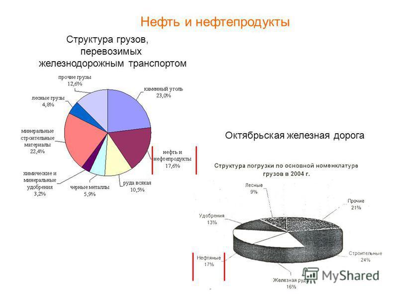 Нефть и нефтепродукты Структура грузов, перевозимых железнодорожным транспортом Октябрьская железная дорога