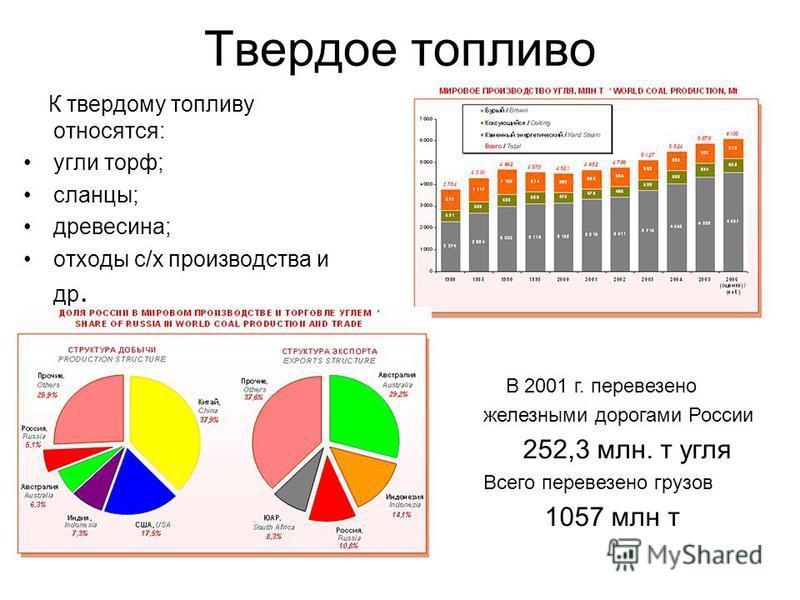 Твердое топливо К твердому топливу относятся: угли торф; сланцы; древесина; отходы с/х производства и др. В 2001 г. перевезено железными дорогами России 252,3 млн. т угля Всего перевезено грузов 1057 млн т