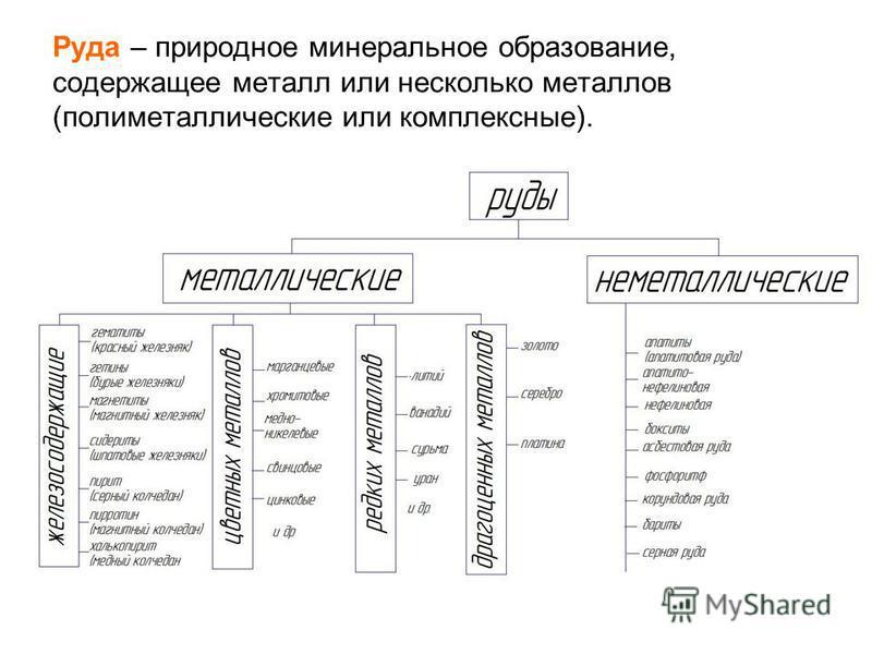 Руда – природное минеральное образование, содержащее металл или несколько металлов (полиметаллические или комплексные).