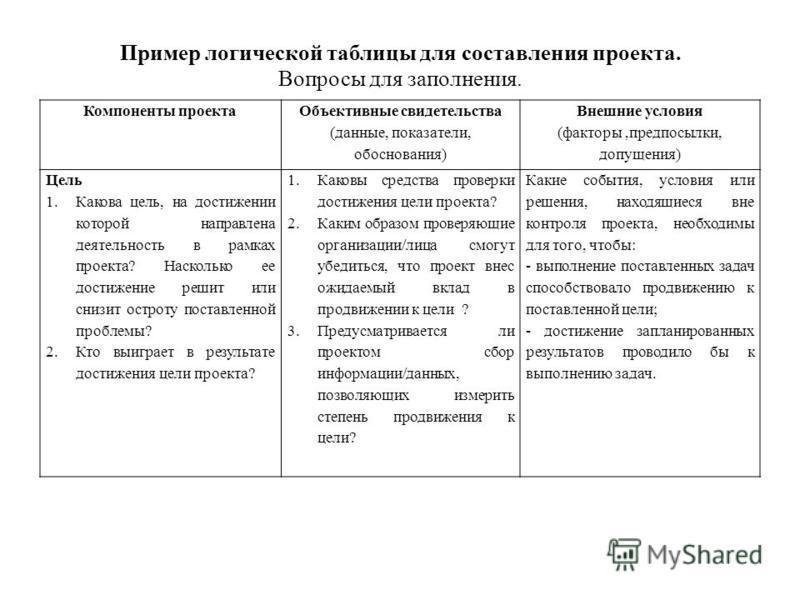 Пример логической таблицы для составления проекта. Вопросы для заполнения. Компоненты проекта Объективные свидетельства (данные, показатели, обоснования) Внешние условия (факторы,предпосылки, допущения) Цель 1. Какова цель, на достижении которой напр