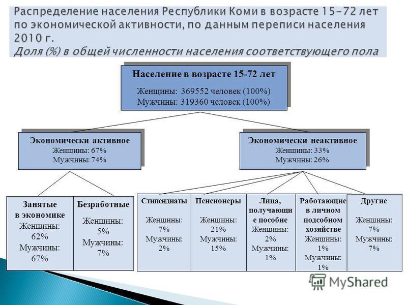 Население в возрасте 15-72 лет Женщины: 369552 человек (100%) Мужчины: 319360 человек (100%) Население в возрасте 15-72 лет Женщины: 369552 человек (100%) Мужчины: 319360 человек (100%) Экономически активное Женщины: 67% Мужчины: 74% Экономически акт