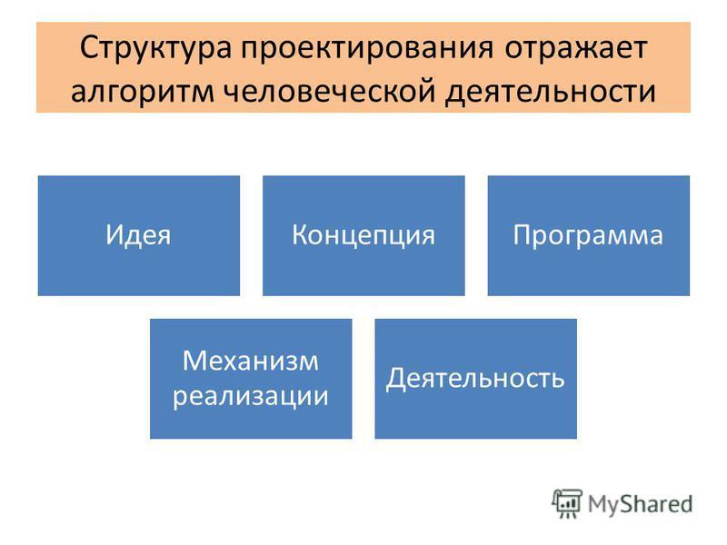 Структура проектирования отражает алгоритм человеческой деятельности Идея КонцепцияПрограмма Механизм реализации Деятельность