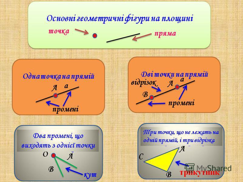 Три точки, що не лежать на одній прямій, і три відрізка Два промені, що виходять з однієї точки