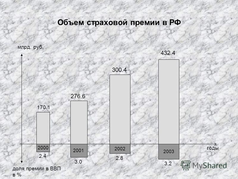 Объем страховой премии в РФ млрд. руб. 2000 2001 2002 2003 доля премии в ВВП в % 170.1 276.6 300.4 432.4 годы 2.4 3.0 2.8 3.2