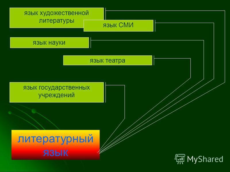 литературный язык язык художественной литературы язык науки язык СМИ язык театра язык государственных учреждений