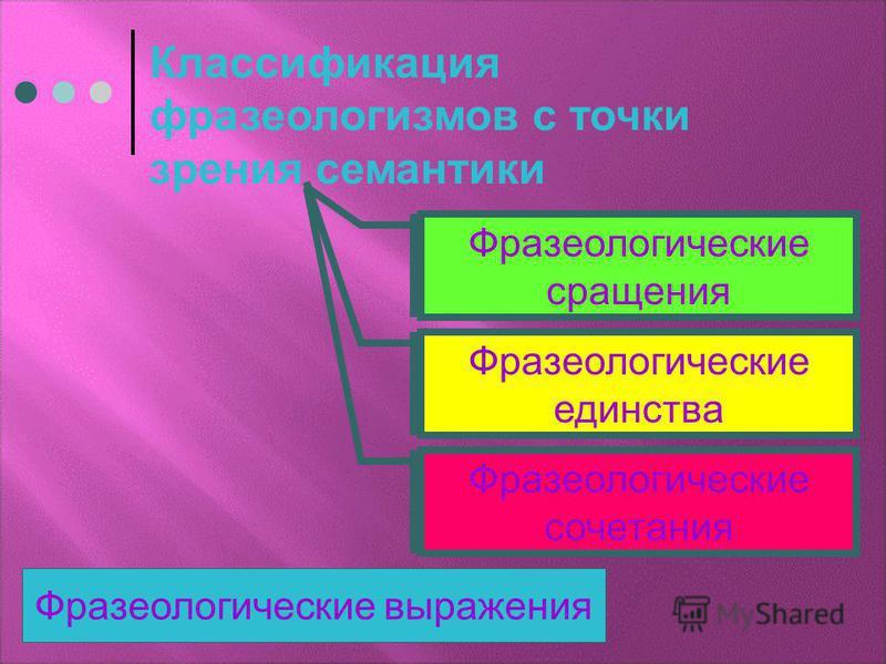 Классификация фразеологизмов с точки зрения семантики Фразеологические сращения Фразеологические единства Фразеологические сочетания Фразеологические выражения