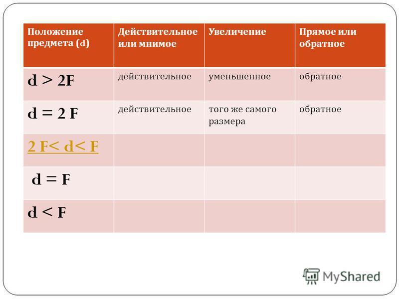 Положение предмета (d) Действительное или мнимое Увеличение Прямое или обратное d > 2F действительноеуменьшенноеобратное d = 2 F действительное того же самого размера обратное 2 F< d< F d = F d < F