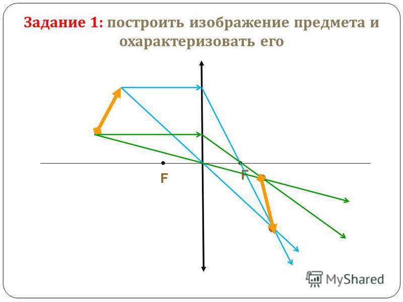 F F Задание 1: построить изображение предмета и охарактеризовать его