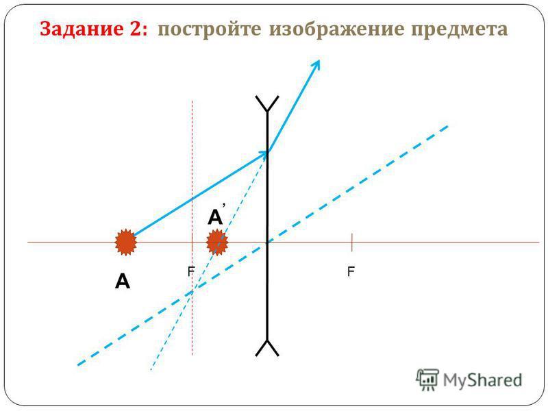 A Задание 2: постройте изображение предмета FF A