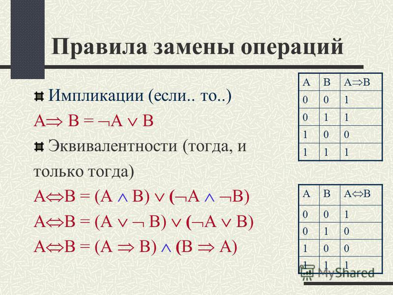 Правила замены операций Импликации (если.. то..) А В = А B Эквивалентности (тогда, и только тогда) А В = (А B) ( A B) А В = (А B) (B A) АВ А В 001 011 100 111 АВ 001 010 100 111