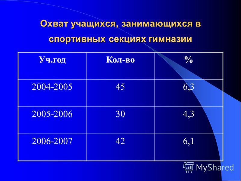 Охват учащихся, занимающихся в спортивных секциях гимназии Уч.год Кол-во% 2004-2005456,3 2005-2006304,3 2006-2007426,1