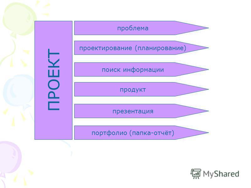 ПРОЕКТ проблема проектирование (планирование) поиск информации продукт портфолио (папка-отчёт) презентация