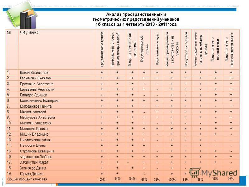 Анализ пространственных и геометрических представлений учеников 1 б класса за 1 четверть 2010 - 2011 года