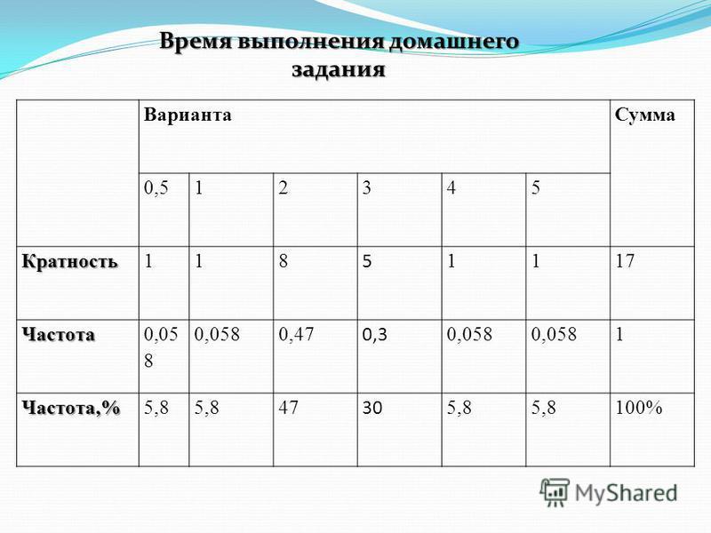Варианта Сумма 0,512345 Кратность 118 5 1117 Частота 0,05 8 0,47 0,3 0,058 1 Частота,%5,8 47 30 5,8 100% Время выполнения домашнего задания