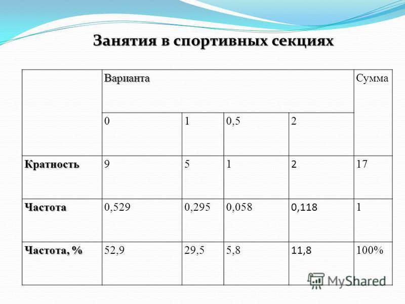 Варианта Сумма 010,52 Кратность 951 2 17 Частота 0,5290,2950,058 0,118 1 Частота, % 52,929,55,8 11,8 100% Занятия в спортивных секциях