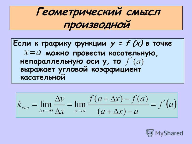 Геометрический смысл производной Если к графику функции y = f (x) в точке можно провести касательную, непараллельную оси у, то выражает угловой коэффициент касательной