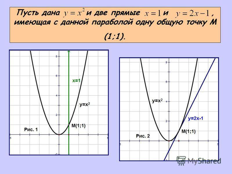 Пусть дана и две прямые и, имеющая с данной параболой одну общую точку М (1;1).