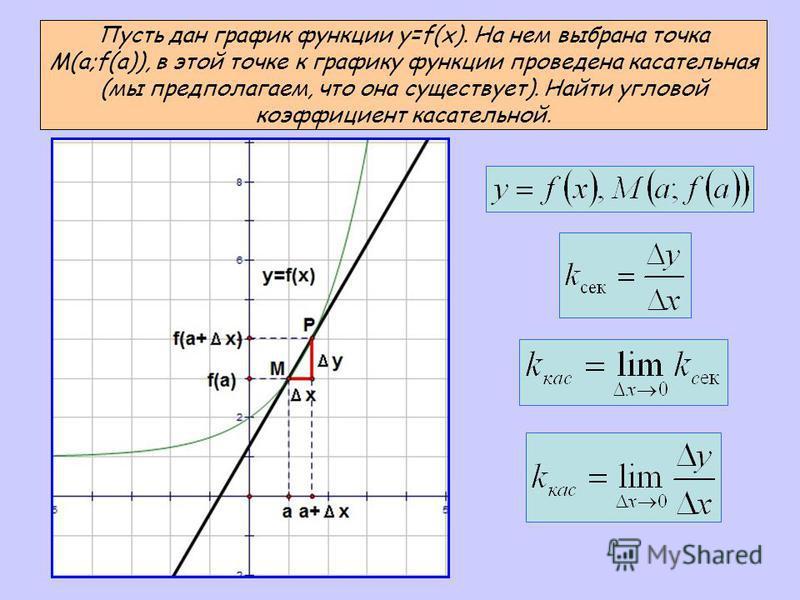 Пусть дан график функции y=f(x). На нем выбрана точка M(a;f(a)), в этой точке к графику функции проведена касательная (мы предполагаем, что она существует). Найти угловой коэффициент касательной.