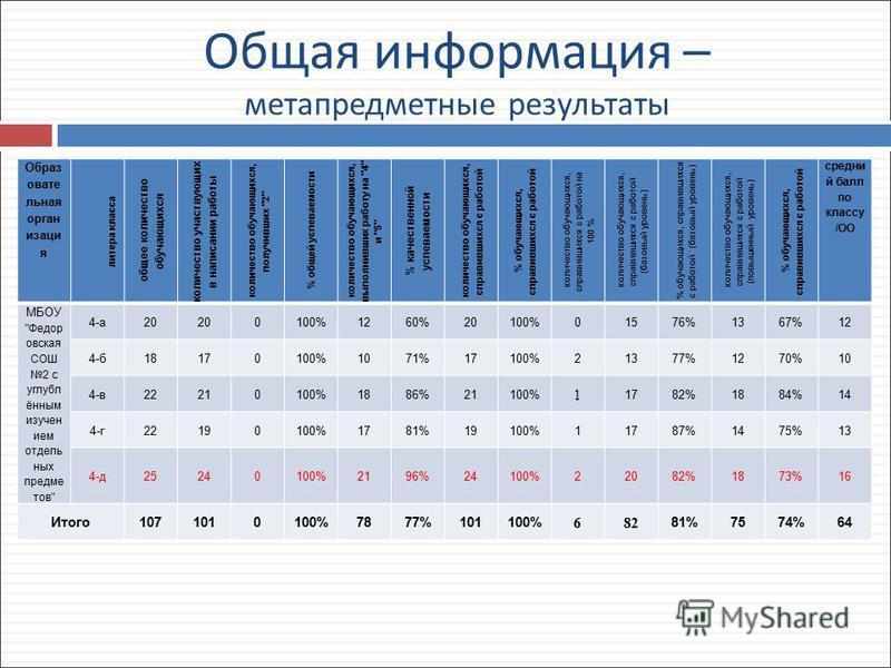 Общая информация – метапредметные результаты Образ овате льная организация литера класса общее количество обучающихся количество участвующих в написании работы количество обучающихся, получивших