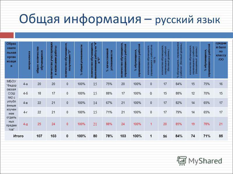 Общая информация – русский язык Образ овате льная организация литера класса общее количество обучающихся количество участвующих в написании работы количество обучающихся, получивших