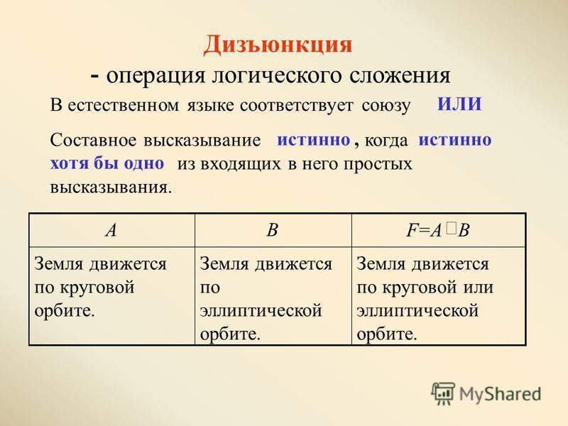 Дизъюнкция - операция логического сложения В естественном языке соответствует союзу ИЛИ Составное высказывание истинно, когда истинно хотя бы одно из входящих в него простых высказывания. Земля движется по круговой или эллиптической орбите. Земля дви