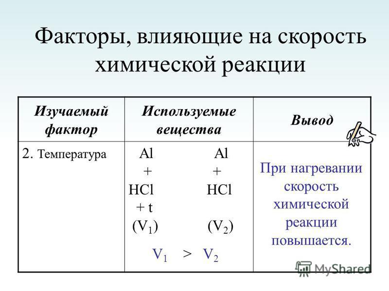 Факторы, влияющие на скорость химической реакции Изучаемый фактор Используемые вещества Вывод 2. Температура Al Al + + HCl HCl + t (V 1 ) (V 2 ) V 1 > V 2 При нагревании скорость химической реакции повышается.