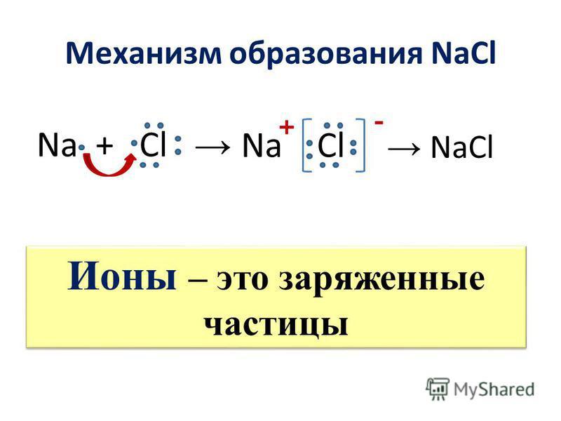 Механизм образования NaCl Na + Cl Na Cl + - Ионы – это заряженные частицы