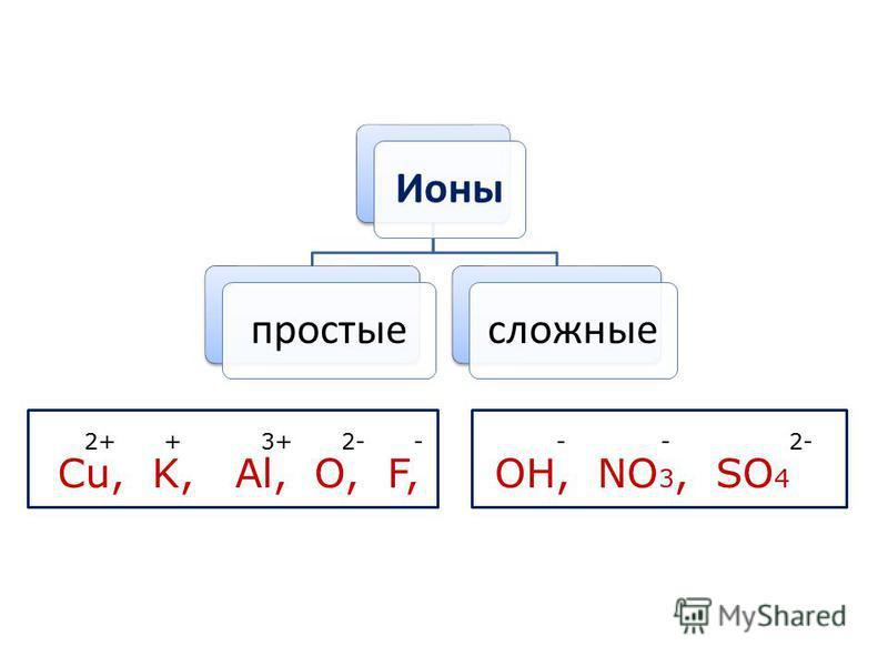 Ионыпростыесложные Cu, K, Al, 2+ + 3+ O, F, 2- - OH, NO 3, SO 4 - - 2-