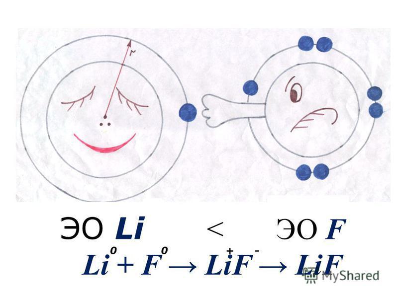 ЭО Li < ЭО F Li + F LiF LiF 0 0 + -