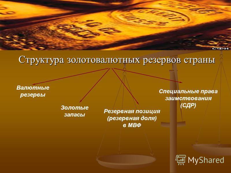 Структура золотовалютных резервов страны Валютные резервы Золотые запасы Резервная позиция (резервная доля) в МВФ Специальные права заимствования (СДР)
