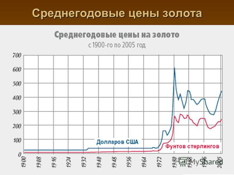 Среднегодовые цены золота