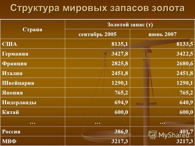 Структура мировых запасов золота Страна Золотой запас (т) сентябрь 2005 июнь 2007 США8135,18133,5 Германия 3427,83422,5 Франция 2825,82680,6 Италия 2451,8 Швейцария 1290,1 Япония 765,2 Нидерланды 694,9640,9 Китай 600,0 ……… Россия 386,9401,7 МВФ3217,3