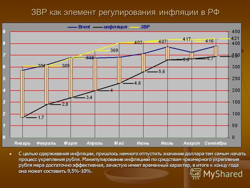 ЗВР как элемент регулирования инфляции в РФ С целью сдерживания инфляции, пришлось немного отпустить значение доллара тем самым начать процесс укрепления рубля. Манипулирование инфляцией по средствам чрезмерного укрепления рубля мера достаточно эффек