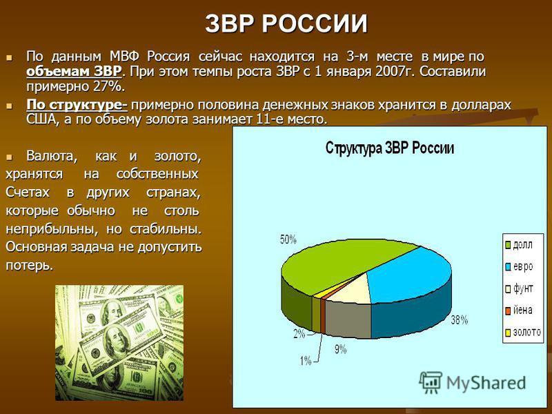 ЗВР РОССИИ По данным МВФ Россия сейчас находится на 3-м месте в мире по объемам ЗВР. При этом темпы роста ЗВР с 1 января 2007 г. Составили примерно 27%. По данным МВФ Россия сейчас находится на 3-м месте в мире по объемам ЗВР. При этом темпы роста ЗВ