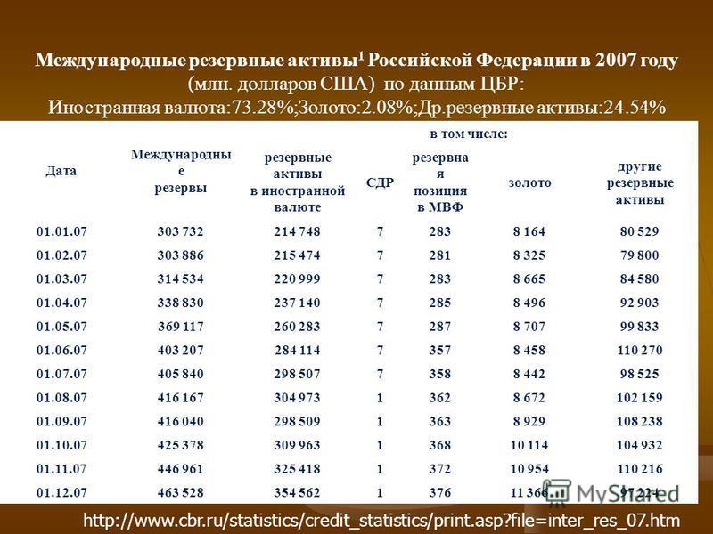 Международные резервные активы 1 Российской Федерации в 2007 году (млн. долларов США) по данным ЦБР: Иностранная валюта:73.28%;Золото:2.08%;Др.резервные активы:24.54% 1 http://www.cbr.ru/statistics/credit_statistics/print.asp?file=inter_res_07. htm Д