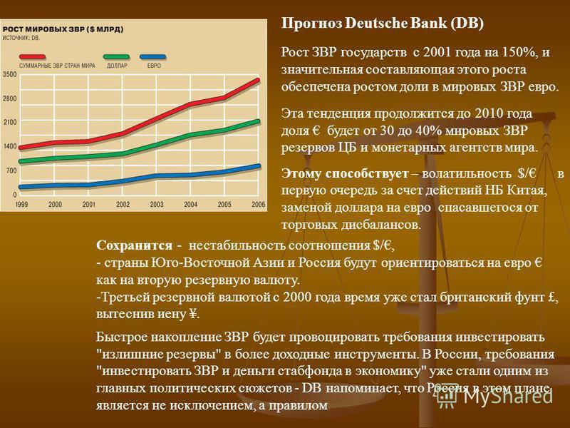 Прогноз Deutsche Bank (DB) Рост ЗВР государств с 2001 года на 150%, и значительная составляющая этого роста обеспечена ростом доли в мировых ЗВР евро. Эта тенденция продолжится до 2010 года доля будет от 30 до 40% мировых ЗВР резервов ЦБ и монетарных