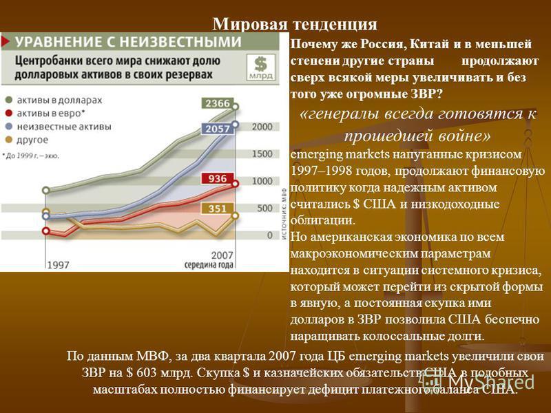 Мировая тенденция Почему же Россия, Китай и в меньшей степени другие страны продолжают сверх всякой меры увеличивать и без того уже огромные ЗВР? «генералы всегда готовятся к прошедшей войне» emerging markets напуганные кризисом 1997–1998 годов, прод
