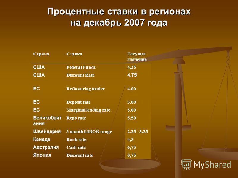 Процентные ставки в регионах на декабрь 2007 года Страна СтавкаТекущее значение США Federal Funds4,254,25 США Discount Rate 4.75 ЕС Refinancing tender4.00 ЕС Deposit rate3.00 ЕС Marginal lending rate5.00 Великобрит ания Repo rate5,50 Швейцария 3 mont