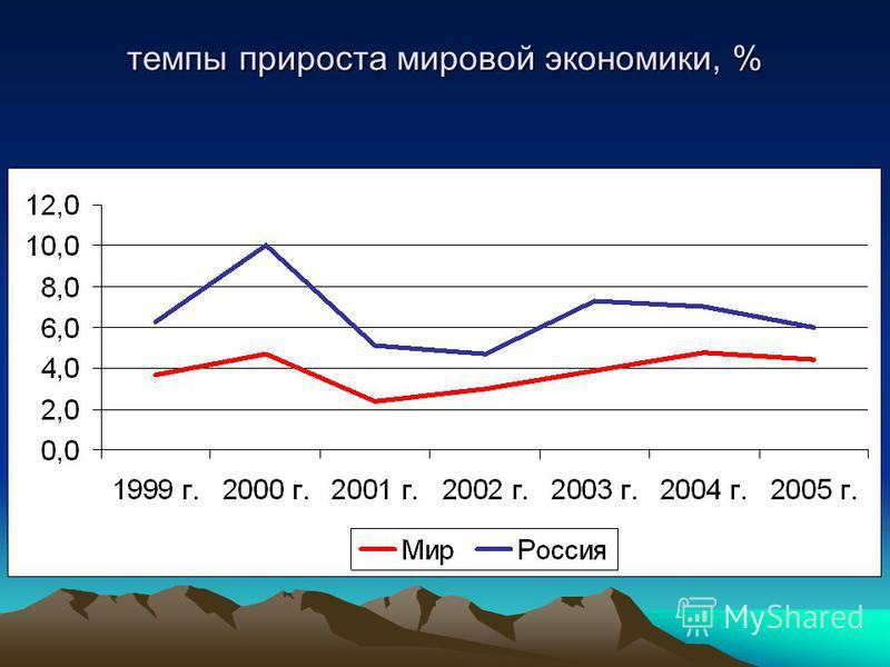 темпы прироста мировой экономики, %